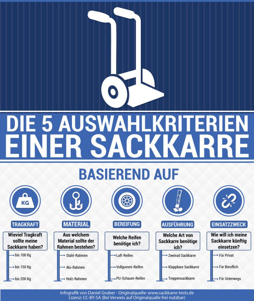 Infografik zu den 5 wichtigsten Auswahkriterien einer Sackkarre